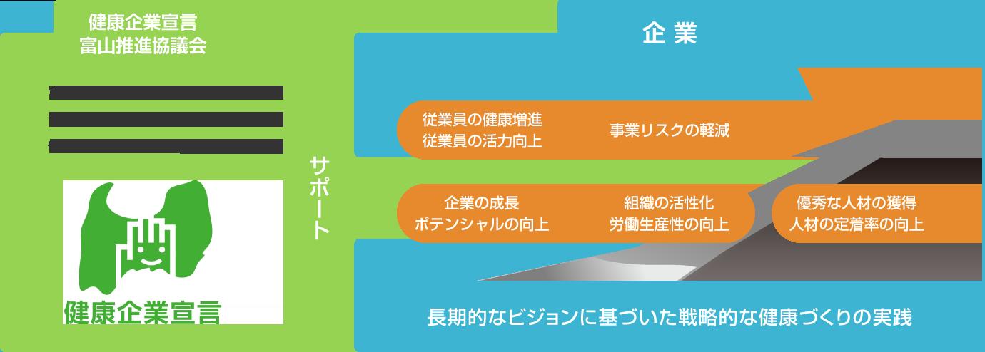 けんぽ 富山 協会